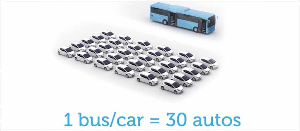 1 bus can replace 30 cars picture