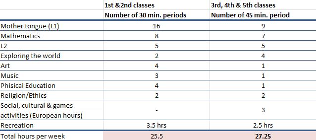 European School Curriculum Primary
